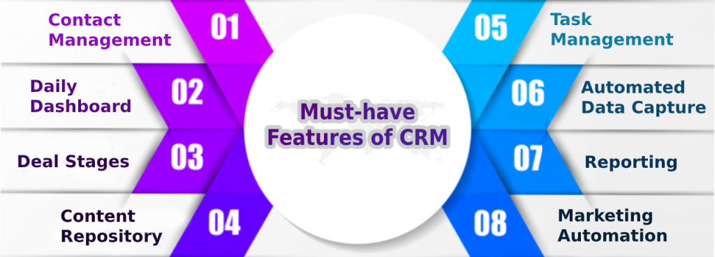 Best CRM Software in UAE